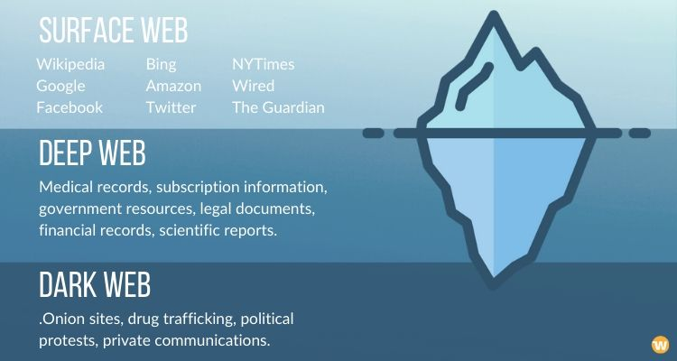 apa itu dark web