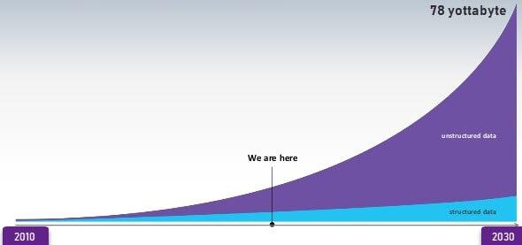 contoh big data semi terstruktur