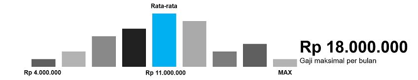 gaji data scientist di Indonesia